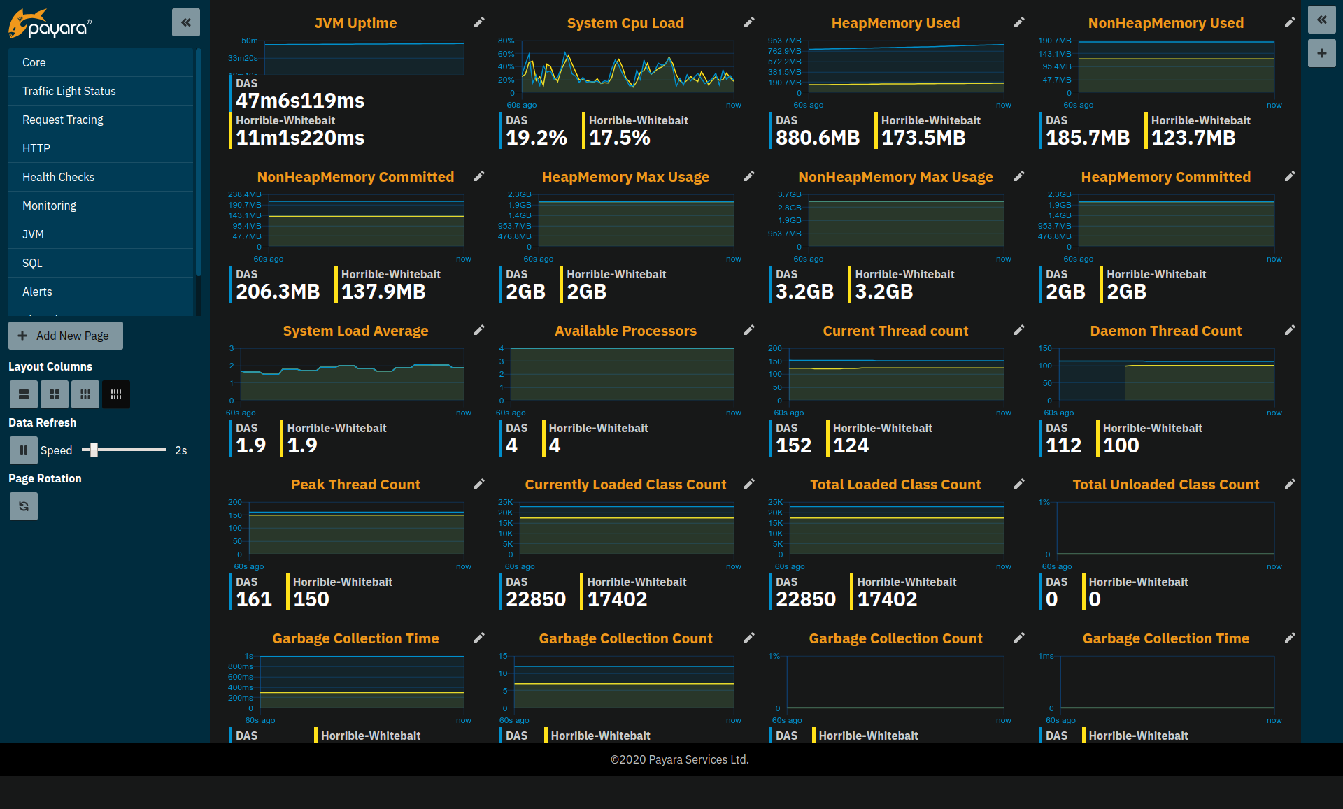 Application Metrics Page